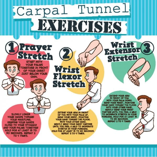 This infographic shows 3 wrist exercises to help treat carpal tunnel syndrome - the prayer stretch, wrist flexor stretch and wrist extensor stretch